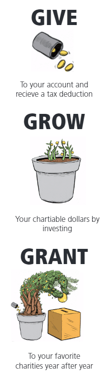 Donation Innovation: Being a Big Benefactor on a Budget