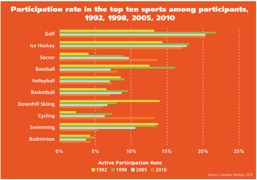 Graph showing different sport popularity