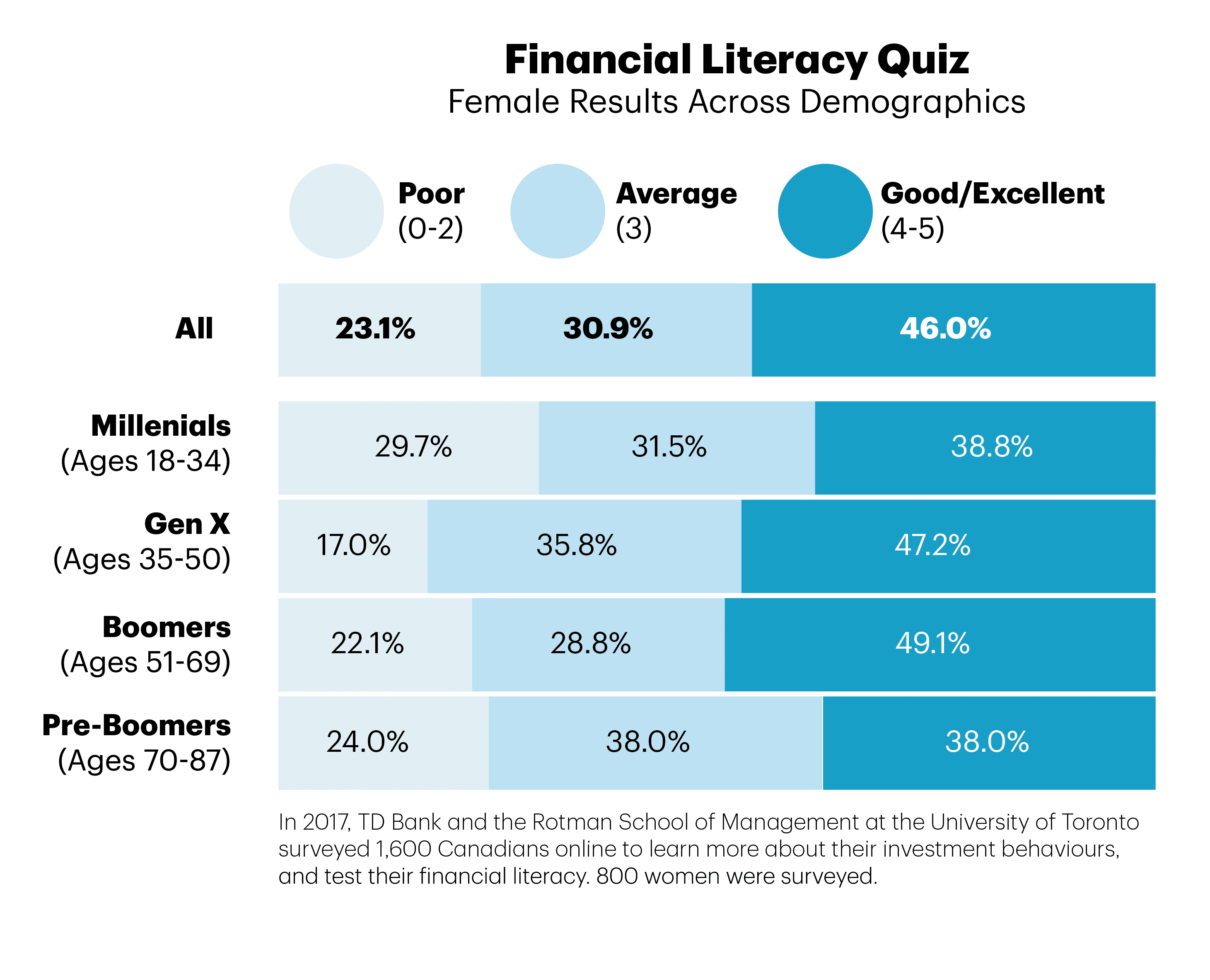 Chart with information on financial literacy