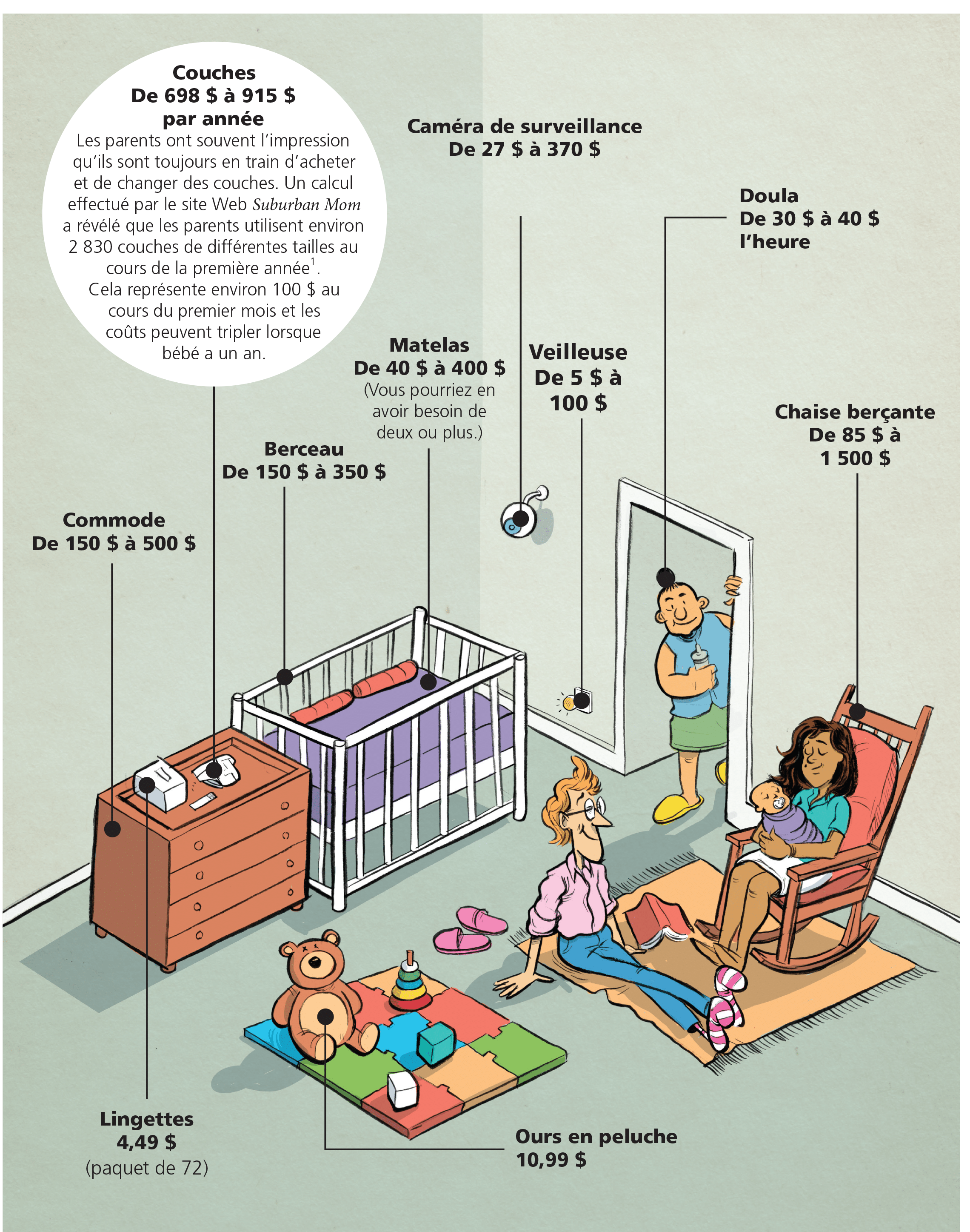 Cost of items in babies room