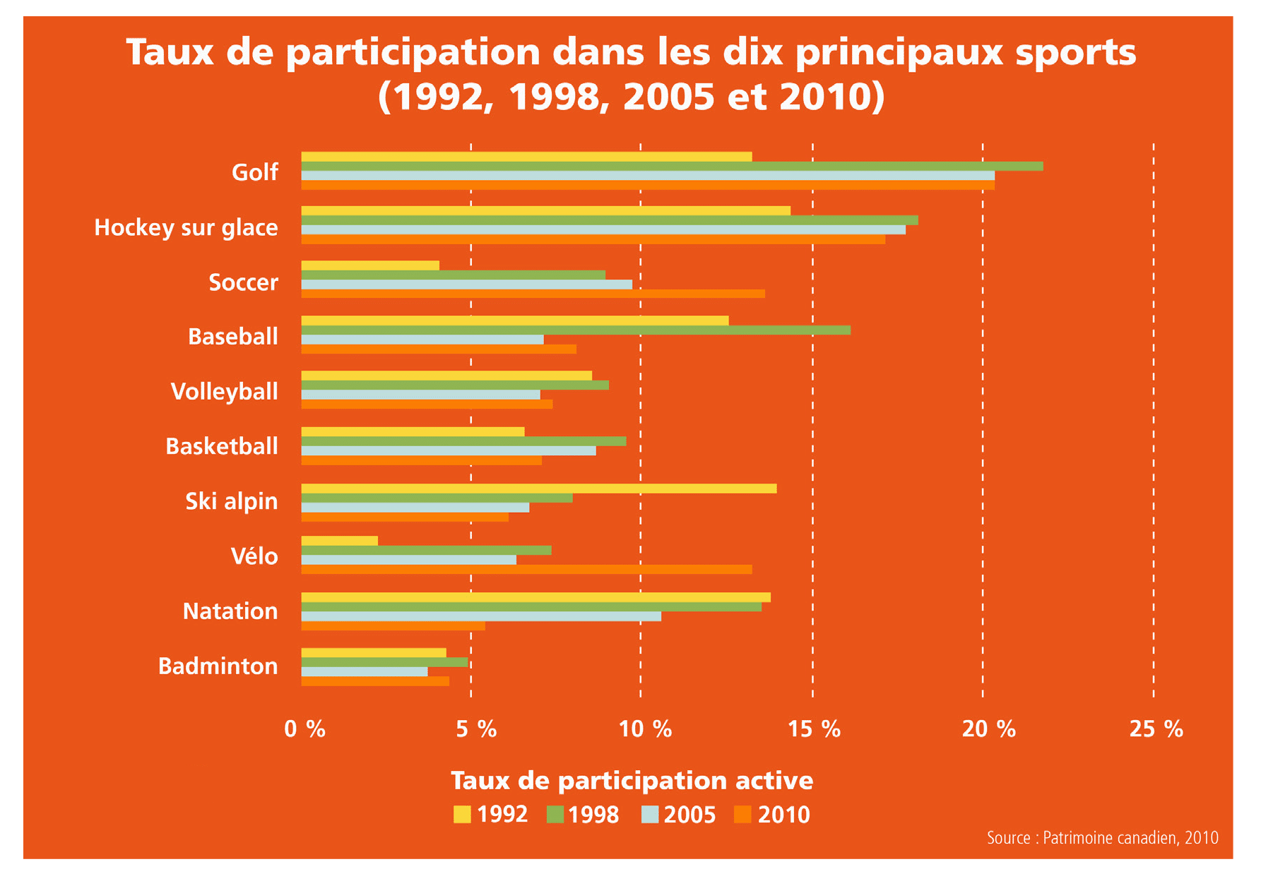 Graph in French showing popularity of sports