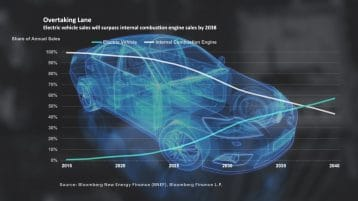 Why electric cars may eventually rule the road