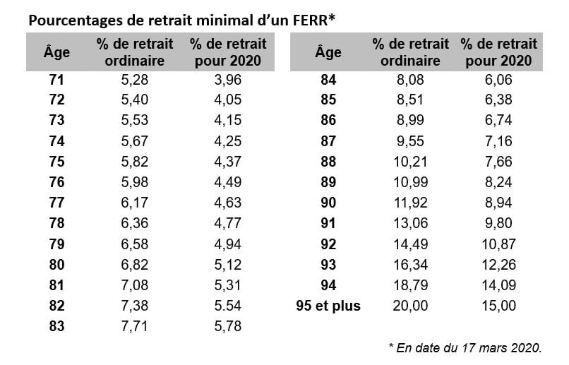 chart for minimum RRIF withdrawal percentages in French