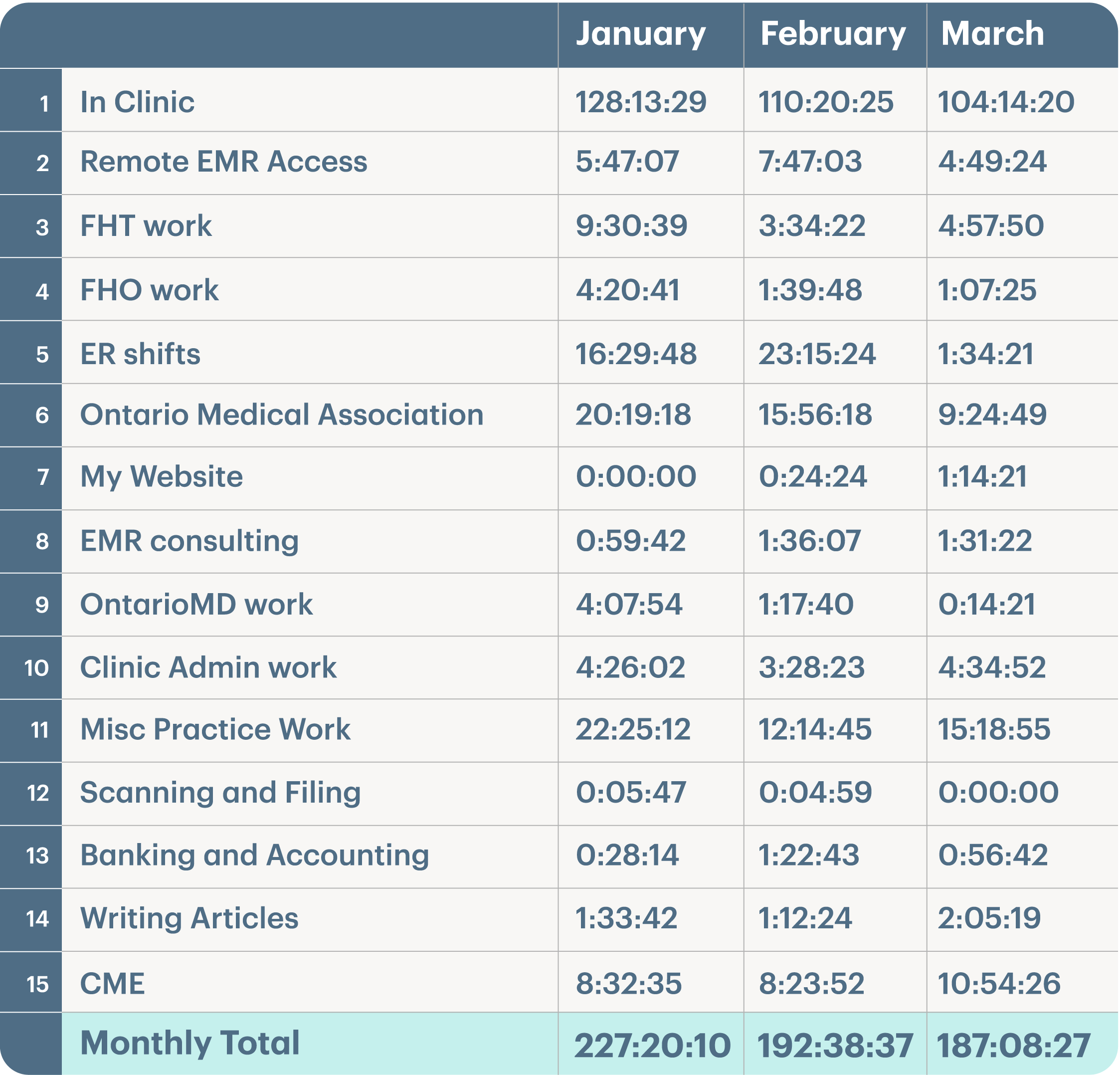 A spreadsheet demonstrating hours worked at various tasks over a three month period.